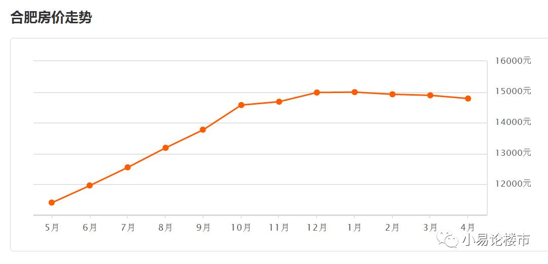 合肥房价究竟跌了多少 哪些区域最抗跌