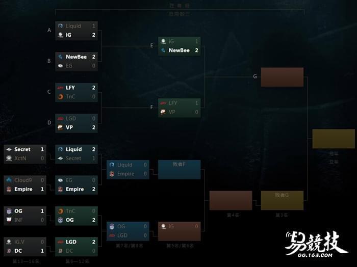 TI7胜者组中国内战 Newbee打满三局险胜iG