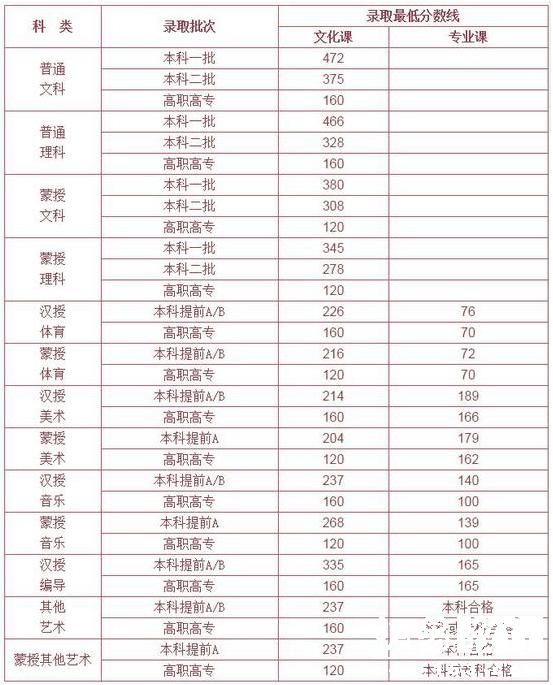 2017内蒙古高考分数线公布:一本理466分 文472分