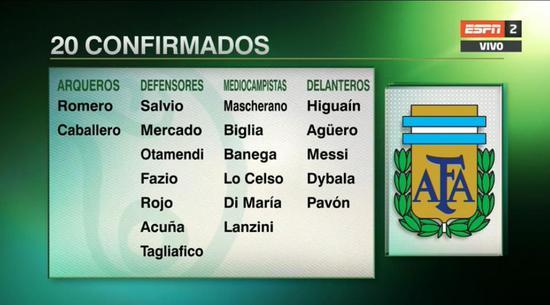 曝世界杯阿根廷名单已定20人!32场28球神锋落选