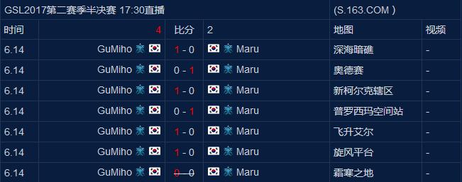 GSL星际2联赛GuMiho闯出四强:希望决赛对手是soO