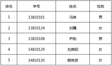 马琳获免试保送力做乒乓硕士 国乒真学霸当属邓亚萍