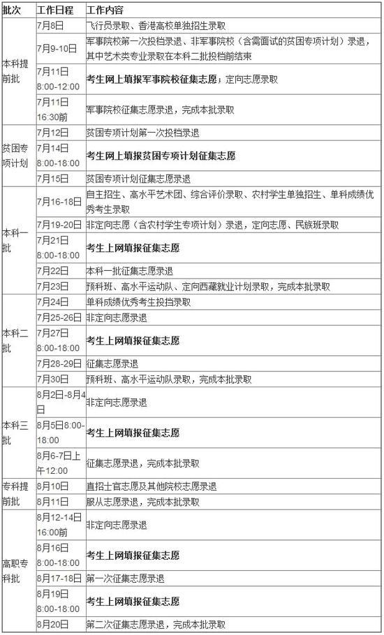 2017年湖南高考录取批次设置及时间安排