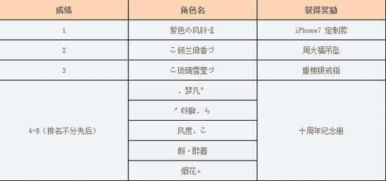 《新天龙八部》首届1v1官方邀请赛获奖名单