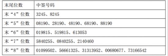 大元泵业中签结果出炉 中签号码共18900个