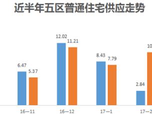 央行:合理控制房贷比 福州房价会降?
