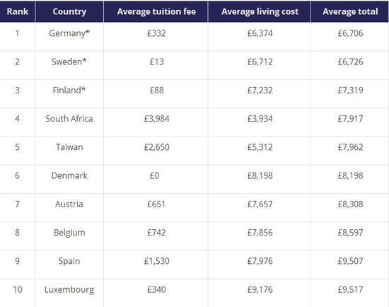 留学国家怎么选?性价比最高的留学国家看这里!