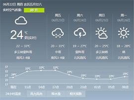 淄博持续高温天气将缓解 雷雨大风来降温