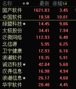 快讯:国产软件板块午后爆发 中国软件直线涨停