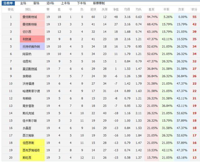 英超17-18赛季半程总结:曼城当仁不让居于榜首