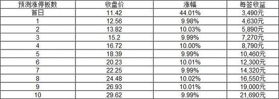 新股上市定位分析:日盈电子等四股27日上市交易