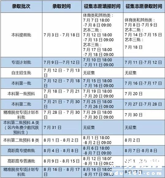 2017广西高考分数线公布:一本理473分 文535分