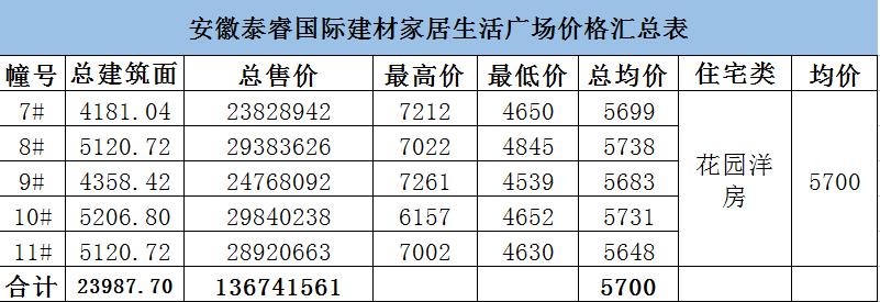 泰睿国际:5栋备案192套花园洋房 整体均价5700元/㎡