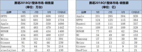 赛诺Q1报告:OPPO、vivo、苹果、华为、荣耀排名前五