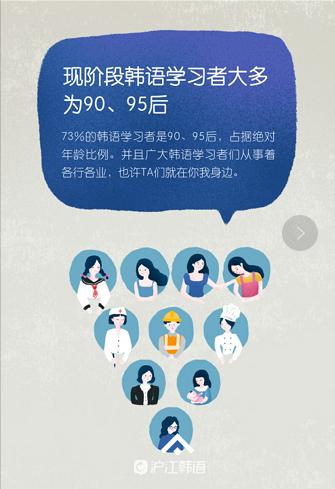 沪江发布中国韩语学习者研究报告 95后成韩语学习主力军