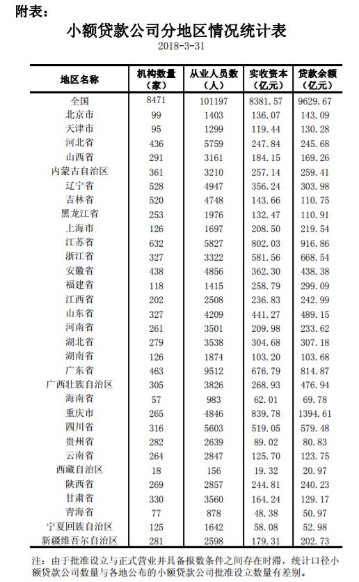 央行:截至3月末 全国共有小额贷款公司8471家