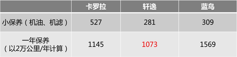 月养护最高才1208元 卡罗拉/轩逸/新蓝鸟真心不贵