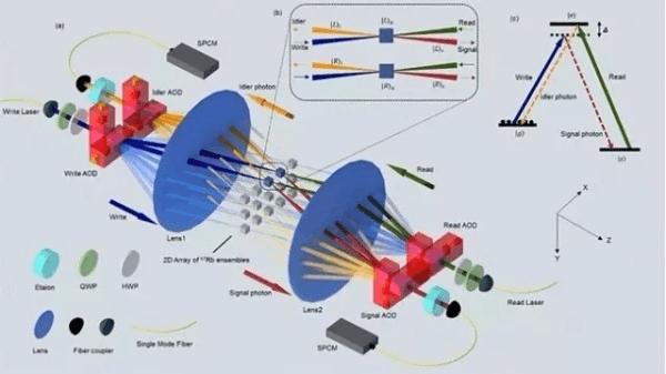 清华量子存储器刷新世界纪录 到底有什么用