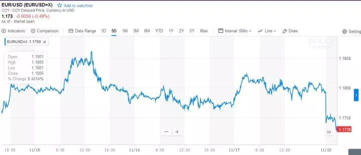 默克尔遭遇12年来最重挫折 欧元应声暴跌
