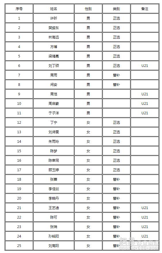 乒协公布瑞典公开赛名单 科龙缺席丁宁许昕领衔