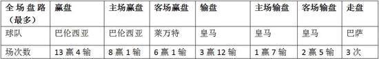 """西甲17-18赛季半程总结:皇马当仁不让成""""最坑""""球队"""