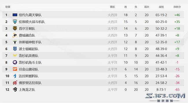 龙之队遭遇守望联赛20连败 将刷新体育联盟历史记录