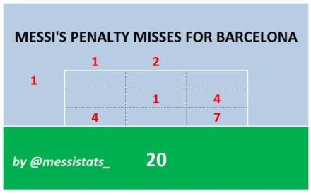 梅西无助跑式点球第11次踢进致命黑洞 尴尬一笑