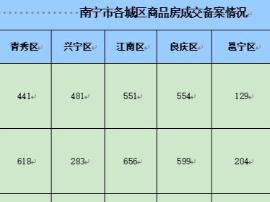 上周南宁商品房成交2903套 江南区656套夺冠