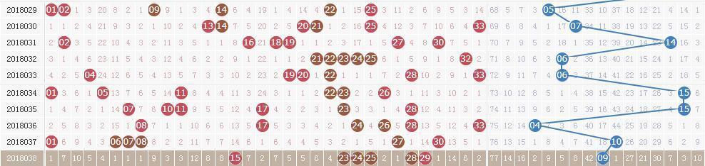双色球第18039期开奖快讯:红球两组同尾号+蓝球小数03
