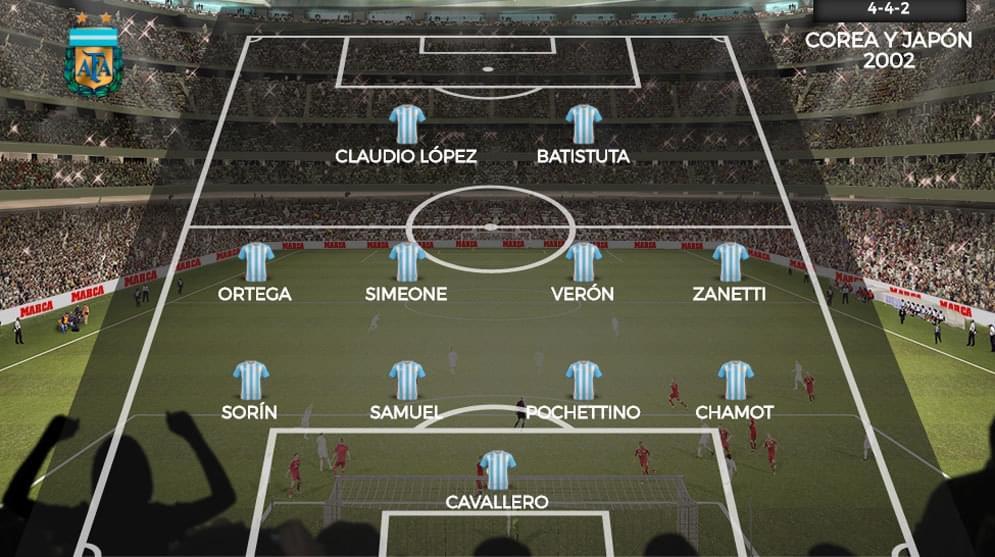 2002年世界杯阿根廷阵容