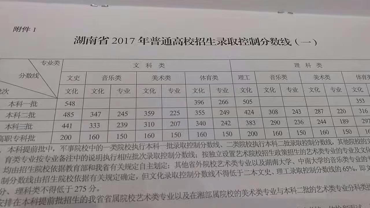 2017湖南高考分数线公布:一本文科548理科505