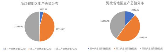浙江省与河北省的生产总值分布。
