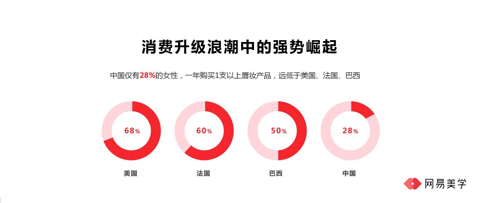 网易美学王诗沐:中国女性对美的追求已全面升级
