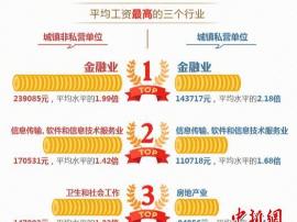 北京发布19个行业工资指导线 最低工资保障线23120元