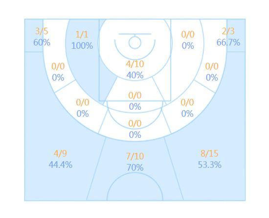 史鸿飞的投篮区域命中率
