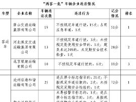 """""""两客一危""""企业曝光 唐山一公司车辆违法19次"""