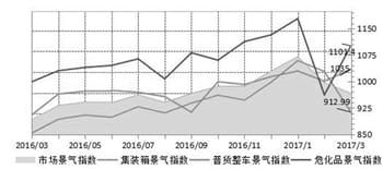 3月份 宁波市公路货物运输价格指数小幅回升