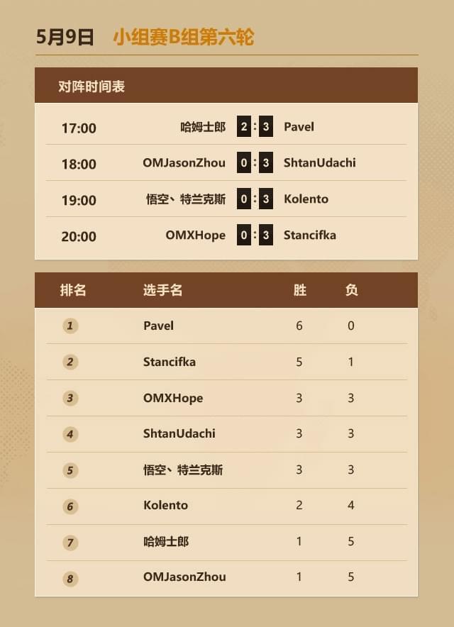 炉石中欧对抗赛5月9日:弱鸡六战皆败 Zero锁定晋级