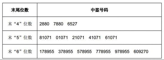 兑奖了:华大基因中签号出炉 共72180个