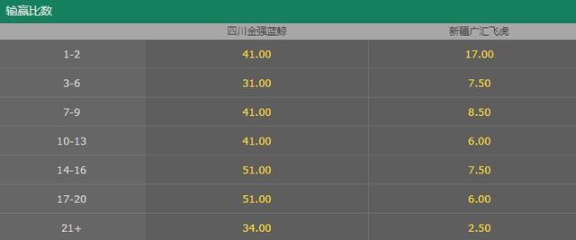 CBA-飞虎下山 新疆客场要赢四川21分以上?