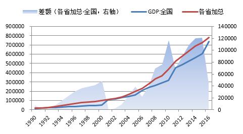 张玮:如何识别GDP造假(这个秘密我告诉你 )