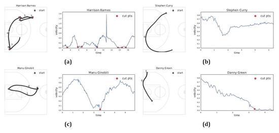 左图为运动轨迹,右图为速率/时间对比