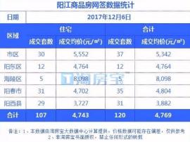 12.6阳江楼盘成交价格明细