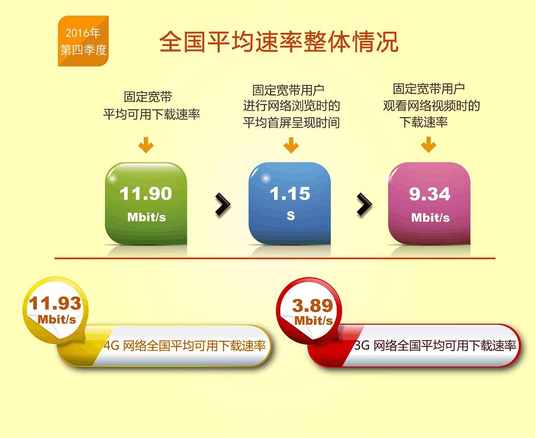 报告显示中国固定宽带和4G下载速率逼近12M