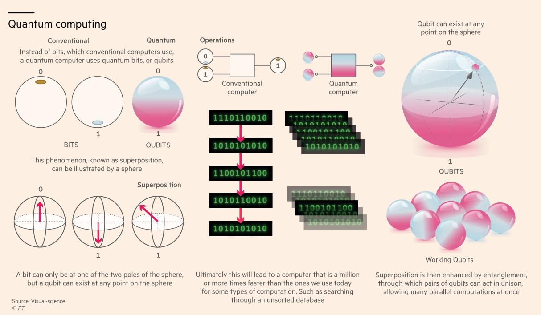 量子计算正接近现实 早期投资者已看到这些商机