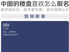 【谈论】我们分析了54069个楼盘,发现了中国房产取名