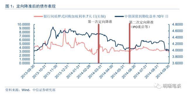 中信证券明明评定向降准:特别的时点 特别的用意