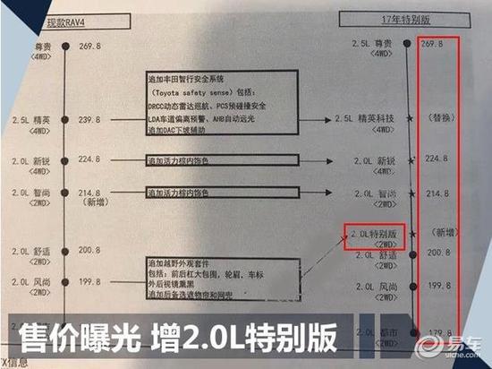 17.98万-26.98万 新款RAV4荣放疑似售价