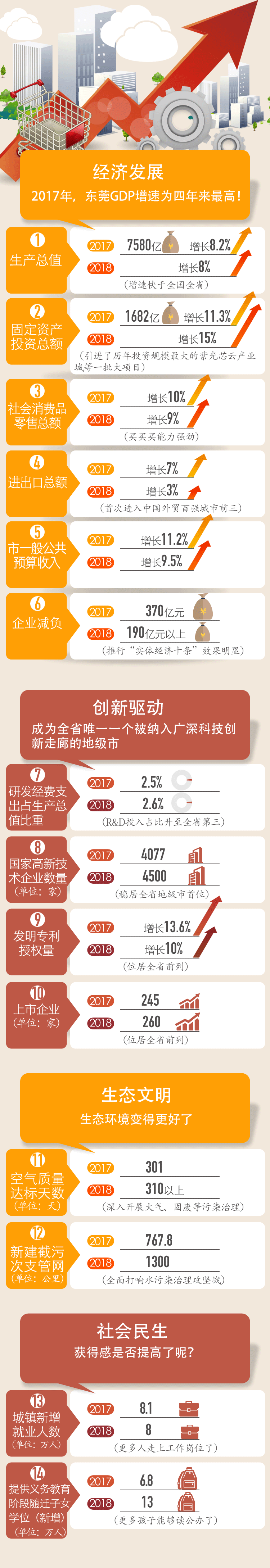 市长刚宣布:东莞GDP增速创新高! 向一线城市挺进