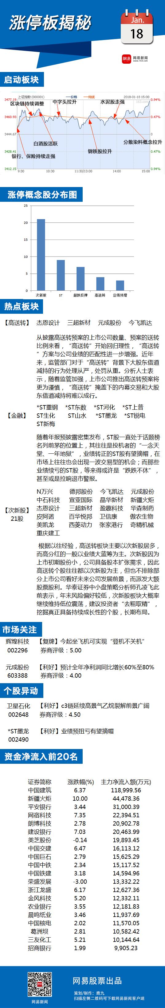 """1月18日涨停揭秘:ST股活跃 """"摘帽""""行情不断升温"""